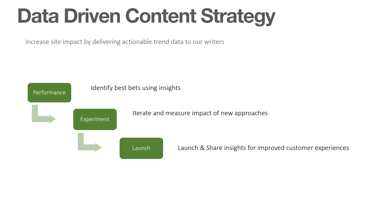 data driven content strategy